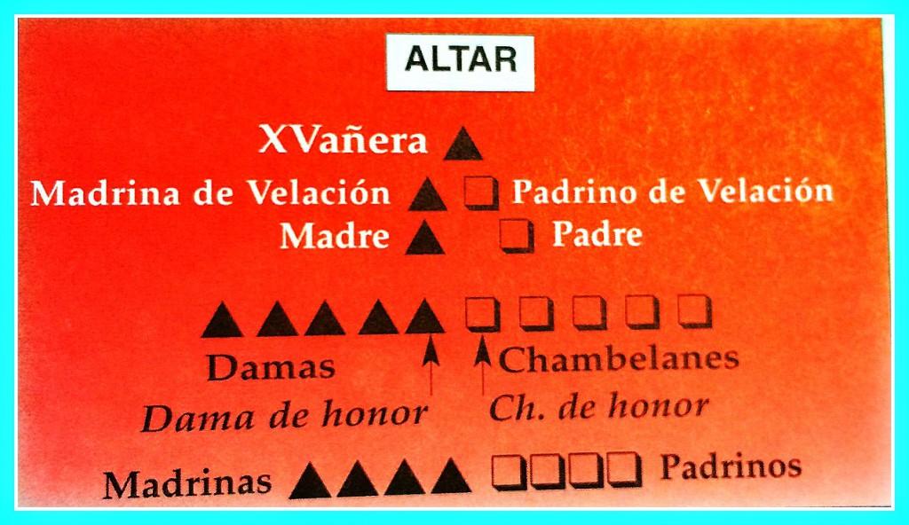 Organizing a Quinceañera Mass: Where goes where? Source: Bilingual Ritual of Hispanic Popular Catholicism, by Rev. Patrick Brankin